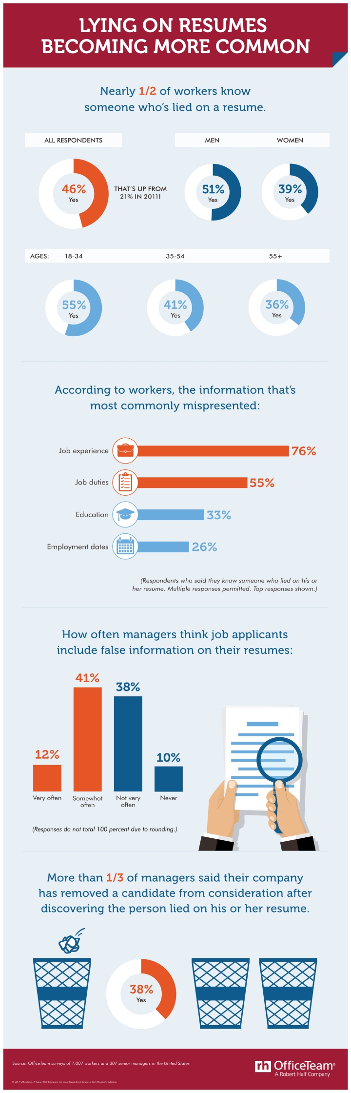 OfficeTeam+Lying+on+Resume+Infographic